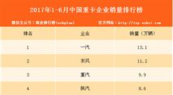 2017年1-6月中国重卡企业销量排行榜