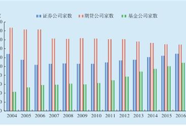 2016年中国证券市场分析:沪、深两市市值同比分别减少4.44%和5.86%