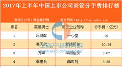 中國好前夫排行榜,分手費最高達70億