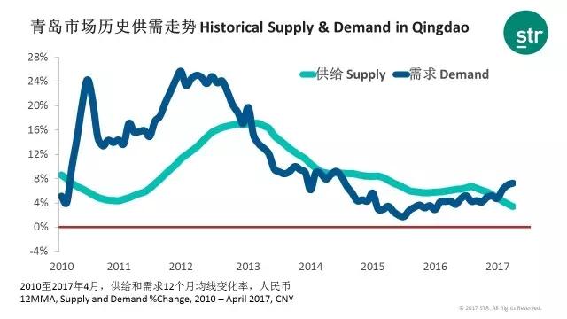 青岛酒店市场数据报告:市场需求大幅增长12.2% 有效缓解房价压力