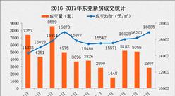 东莞限购为何再次升级?5月成交量环比已下跌44.5%(附图表)