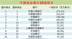 2017年中国商业银行排行榜