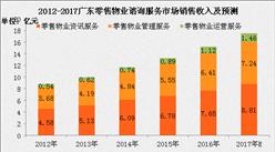 2017年广东零售物业市场分析:零售物业市场规模将达17.5亿