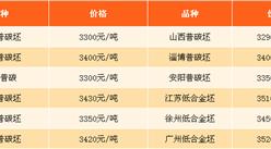 2017年7月6日钢铁原料价格行情走势分析