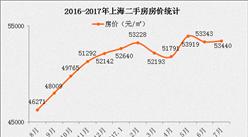 2017年6月上海各区县房价排名分析(附最新限购限贷政策)