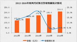 中国百货连锁试衣门_2016年中国连锁百强:麦当劳经营数据分析-中商情报网