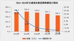2016年中国连锁百强:百盛商业集团经营数据分析