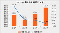 2016年欧尚经济数据分析:门店数量增长率为5.4%