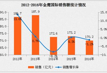 2016年金鹰国际经济数据分析:销售额下降1.2%