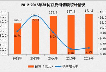 2016年潍坊百货经济数据分析:销售额增长率为2.4%