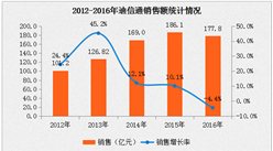 2016年迪信通连锁经济数据分析:门店数量增长率为5.20%