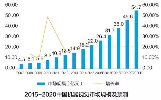 2017中国人工智能公司榜单发布,颠覆AT的AI独角兽全在这