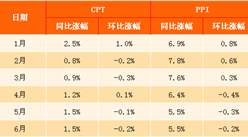 2017年6月中國CPI、PPI數據解讀(附圖表)