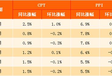 2017年6月中国CPI、PPI数据解读(附图表)