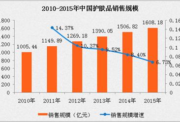 2017年中国化妆品行业发展现状及前景分析