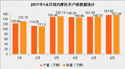 2017年1-6月國內摩托車市場分析:產銷雙雙增長(附圖)