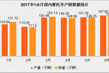 2017年1-6月国内摩托车市场分析:产销双双增长(附图)
