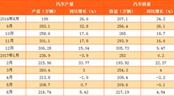 2017年1-6月中国汽车产销情况分析(附图表)