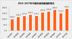 2017年2季度中國快遞發展指數報告:每天1億件快遞  收入增長27.6%