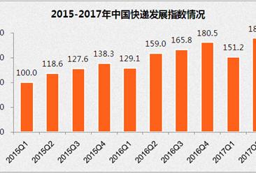 2017年2季度中国快递发展指数报告:每天1亿件快递  收入增长27.6%