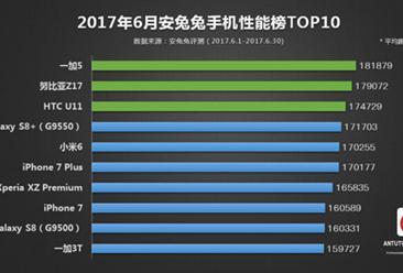 2017年6月安兔兔手机性能排行榜:iPhone陨落 国产旗舰登顶