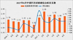 6月汽车库存系数升至1.75 上半年经销商压力不小!(附解读)