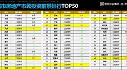 中国房地产市场投资前景排行榜