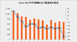 2017年1-6月中國鋼材出口數據分析:出口量下滑28%