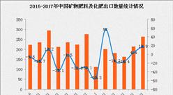 2017年1-6月中国出口矿物肥料及化肥数据分析:出口额同比下滑9.5%