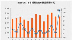 2017年1-6月中国稀土出口数据分析:稀土出口量增长15.3%