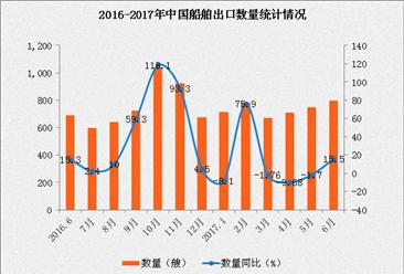 2017年1-6月我国船舶出口数据分析:出口金额同比增长17.8%