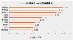 2017年6月SUV销量排名分析:宝骏510跻身三强 销量破三万(附排名)