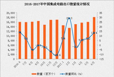 2017年1-6月全国集成电路出口数据分析:出口量同比增长11.2%(附图表)