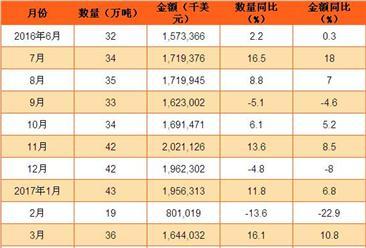 2017年1-6月中国水海产出口数据分析:同比增长6.7%