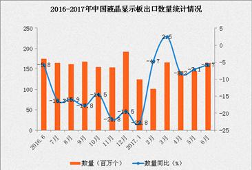 2017年1-6月中国液晶显示板出口数据分析:出口量下滑6.4%