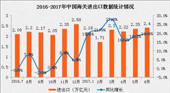 2017年上半年外贸运行情况分析:贸易顺差收窄17.7%