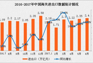 2017年1-6月中国经济运行情况分析:GDP增长6.9%(附图表)