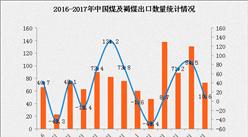 2017年1-6月中国煤及褐煤出口量为538万吨 同比增长15.1%(附图表)