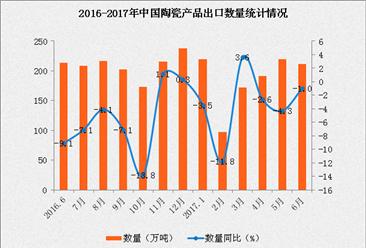 2017年1-6月中国陶瓷产品出口数据分析:出口额同比增长11.3%