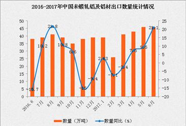 2017年1-6月中国出口未锻轧铝及铝材数据分析:出口额同比增长5.9%