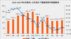 2017年1-6月中国汽车工业经济运行情况分析(附图表)
