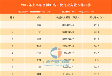 2017年1-6月全国31省市快递业务收入排行榜