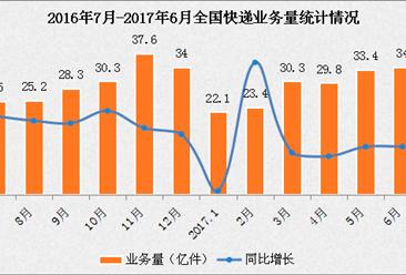 2017年上半年全国快递物流行业运行情况分析(图表)