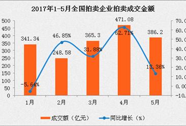 2017年1-5月中国拍卖企业拍卖成交情况分析(图)