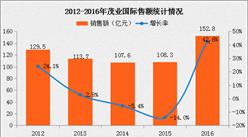 2016年中国连锁百强:茂业国际经营数据分析