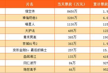 2017年7月15日电影票房排行榜:悟空传第一 神偷奶爸3累计6.61亿
