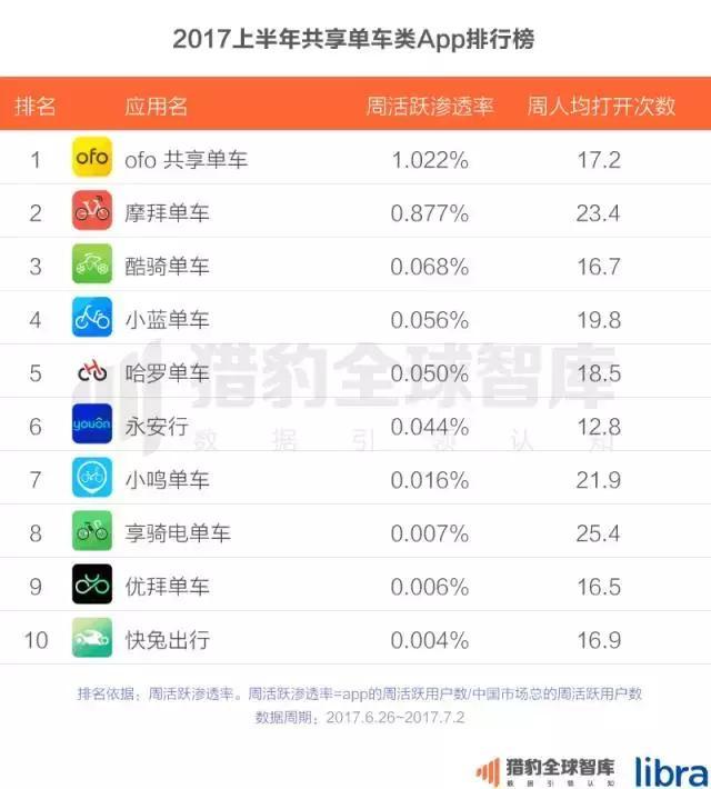 2017上半年中国App排行榜:老大老二打架 遭殃的却是老三?