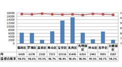 深圳56個街道食品抽檢情況分析