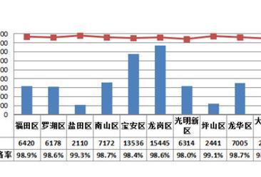 深圳56个街道食品抽检情况分析