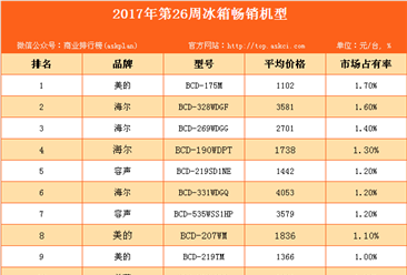 2017年第26周全国白电畅销机型排行榜